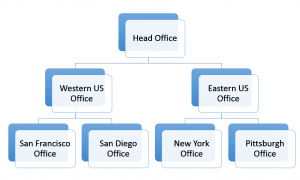 Office Hierarchry