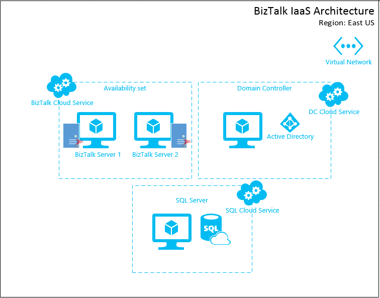 Provisioning BizTalk Server 2013 R2 Environment On