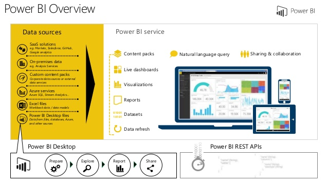power-bi-desktop-overview-5-638[1]