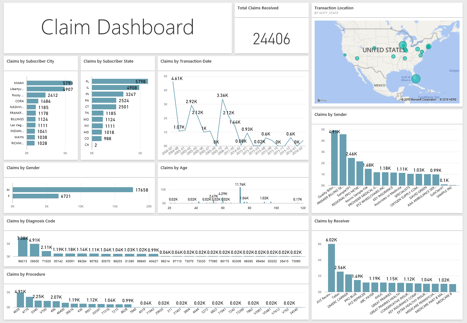 T-Connect Analytics Dashboard
