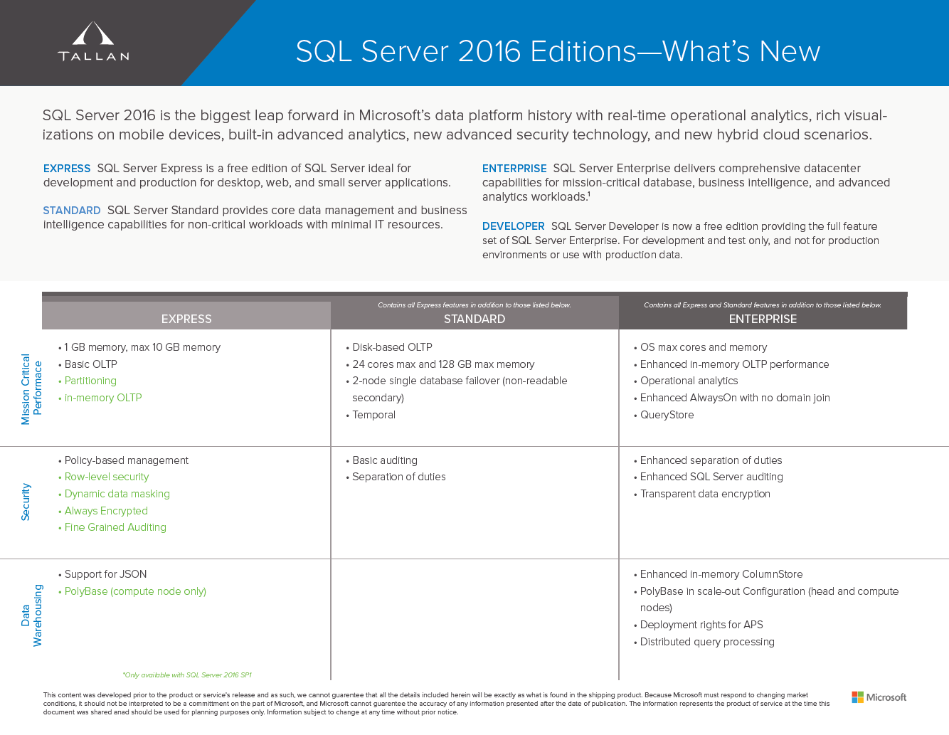 SQL Server 2016 Additions and Improvements