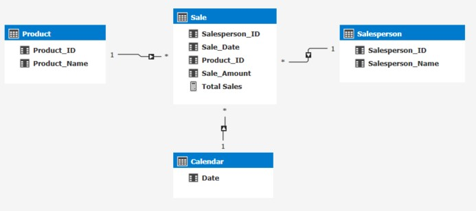 Simple SSAS Tabular example cube layout