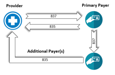 Provider to Payer COB