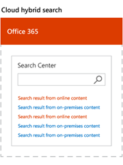 SharePoint Cloud Hybrid Search Results