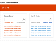SharePoint Hybrid Federated Search Results