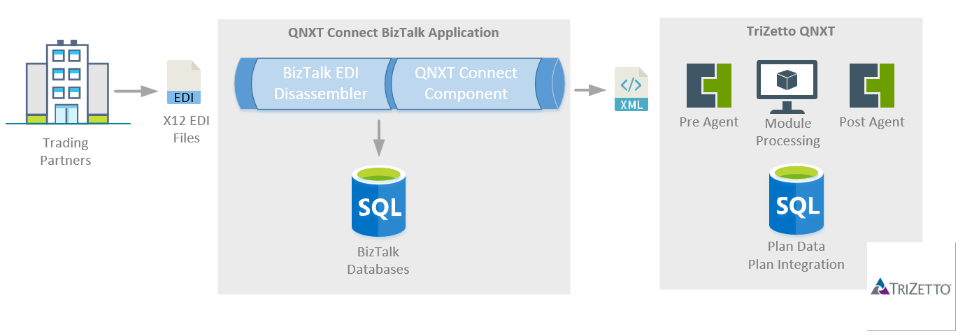 TriZetto QNXT Preprocessing Limitations 1