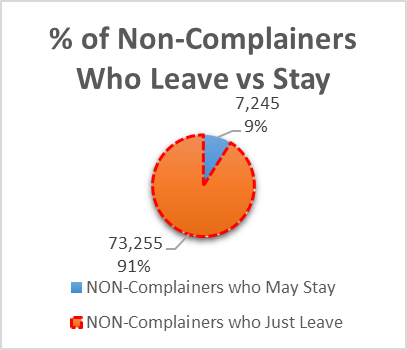 Non Complainers Who Leave