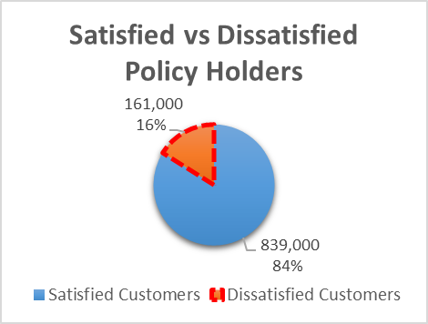 Satisfied vs Dissatisfied Policy Holders