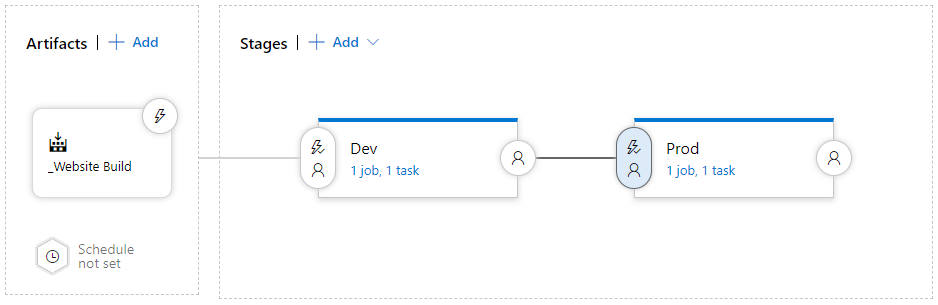 Release Pipeline View