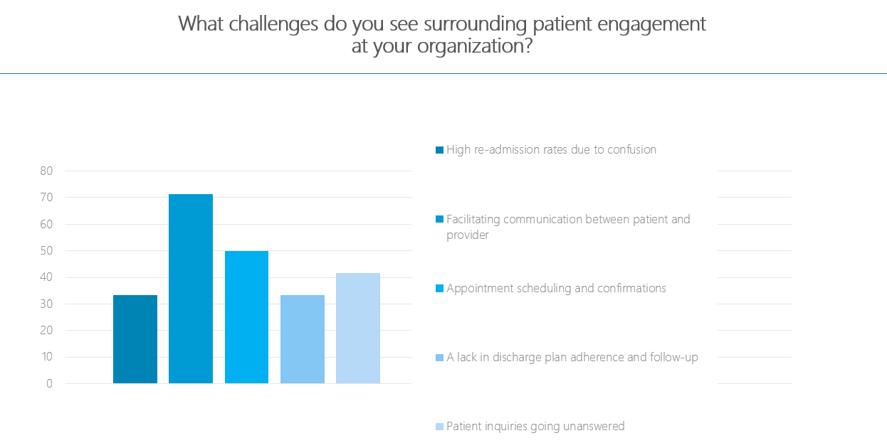 challenges with patient engagement