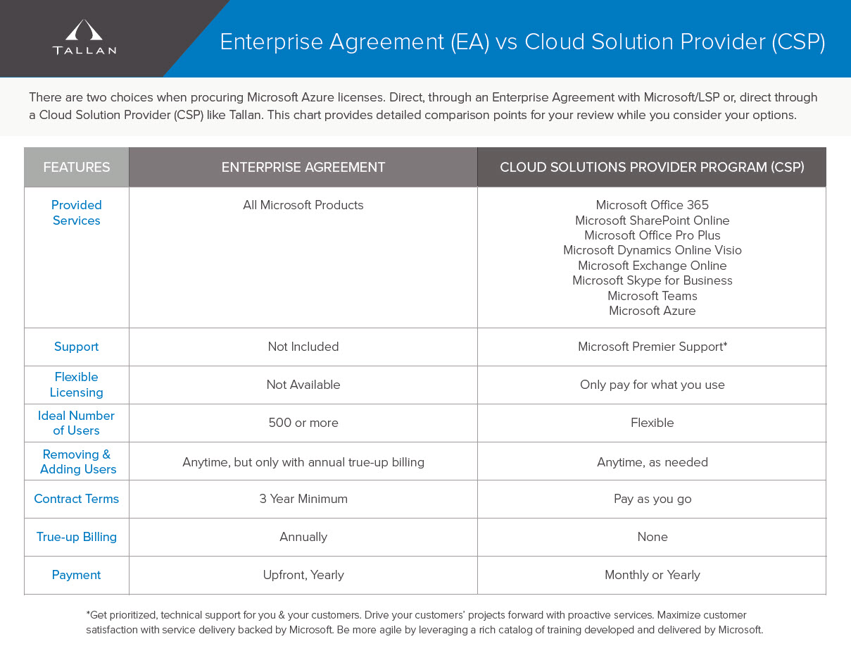Cloud Licensing Comparison